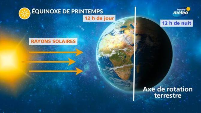Actualit m t o equinoxe de printemps jusqu 39 4 minutes de soleil en plus par jour la - Changement d heure printemps 2017 ...