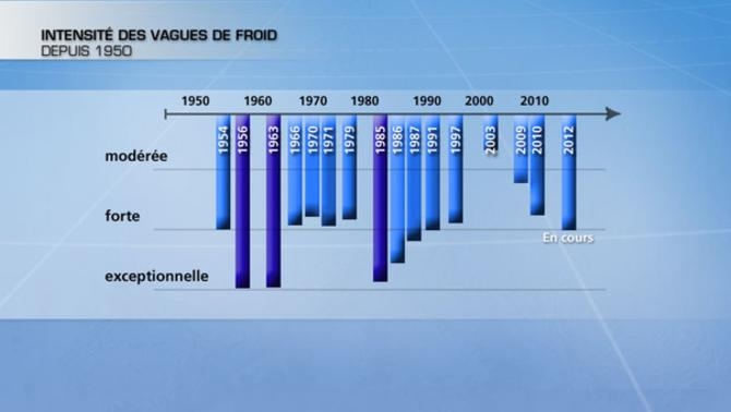 Actualités France - France - Froid
