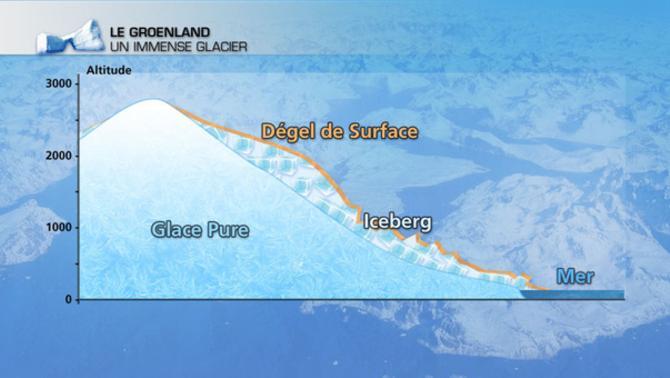 Actualités Etranger - Groënland - Neige